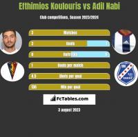 Efthimios Koulouris vs Adil Nabi h2h player stats