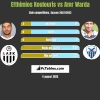 Efthimios Koulouris vs Amr Warda h2h player stats