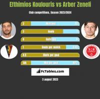 Efthimios Koulouris vs Arber Zeneli h2h player stats