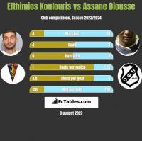 Efthimios Koulouris vs Assane Diousse h2h player stats