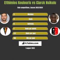 Efthimios Koulouris vs Clarck Nsikulu h2h player stats