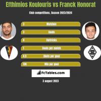 Efthimios Koulouris vs Franck Honorat h2h player stats