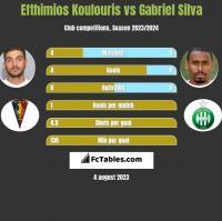 Efthimios Koulouris vs Gabriel Silva h2h player stats
