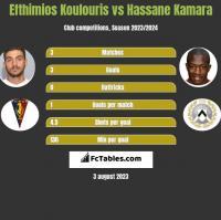 Efthimios Koulouris vs Hassane Kamara h2h player stats