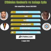 Efthimios Koulouris vs Issiaga Sylla h2h player stats