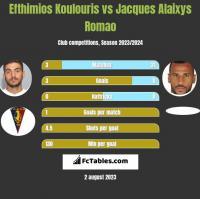 Efthimios Koulouris vs Jacques Alaixys Romao h2h player stats