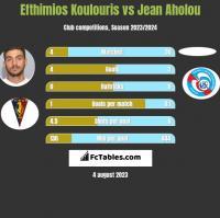 Efthimios Koulouris vs Jean Aholou h2h player stats