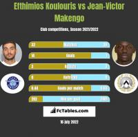 Efthimios Koulouris vs Jean-Victor Makengo h2h player stats