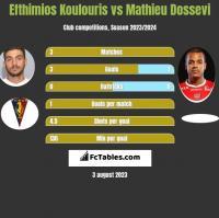 Efthimios Koulouris vs Mathieu Dossevi h2h player stats