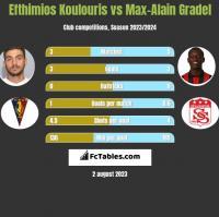 Efthimios Koulouris vs Max-Alain Gradel h2h player stats