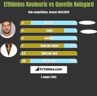Efthimios Koulouris vs Quentin Boisgard h2h player stats