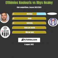 Efthimios Koulouris vs Rhys Healey h2h player stats