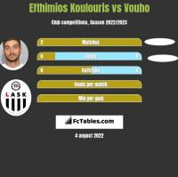 Efthimios Koulouris vs Vouho h2h player stats