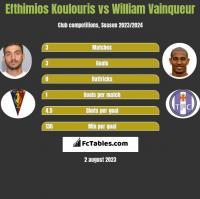 Efthimios Koulouris vs William Vainqueur h2h player stats