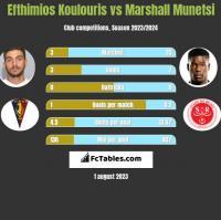 Efthimios Koulouris vs Marshall Munetsi h2h player stats