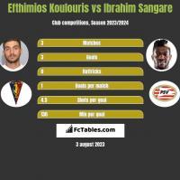 Efthimios Koulouris vs Ibrahim Sangare h2h player stats