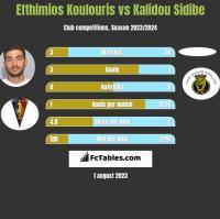 Efthimios Koulouris vs Kalidou Sidibe h2h player stats