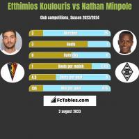 Efthimios Koulouris vs Nathan Minpole h2h player stats
