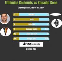 Efthimios Koulouris vs Kouadio Kone h2h player stats