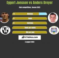 Eggert Jonsson vs Anders Dreyer h2h player stats