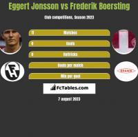 Eggert Jonsson vs Frederik Boersting h2h player stats