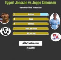 Eggert Jonsson vs Jeppe Simonsen h2h player stats