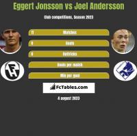 Eggert Jonsson vs Joel Andersson h2h player stats