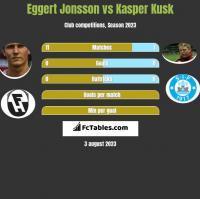 Eggert Jonsson vs Kasper Kusk h2h player stats