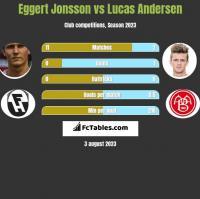 Eggert Jonsson vs Lucas Andersen h2h player stats