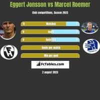 Eggert Jonsson vs Marcel Roemer h2h player stats