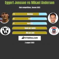 Eggert Jonsson vs Mikael Anderson h2h player stats