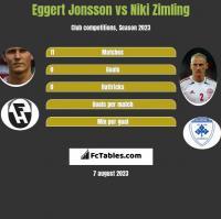 Eggert Jonsson vs Niki Zimling h2h player stats