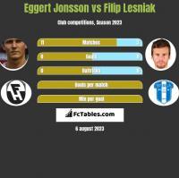Eggert Jonsson vs Filip Lesniak h2h player stats