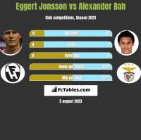 Eggert Jonsson vs Alexander Bah h2h player stats