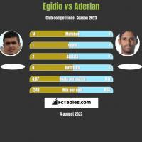 Egidio vs Aderlan h2h player stats