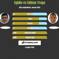 Egidio vs Edimar Fraga h2h player stats