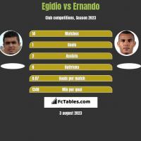 Egidio vs Ernando h2h player stats