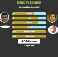 Egidio vs Ezequiel h2h player stats