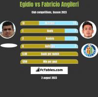 Egidio vs Fabricio Angileri h2h player stats