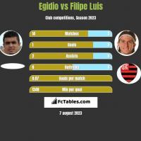 Egidio vs Filipe Luis h2h player stats