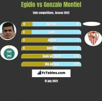 Egidio vs Gonzalo Montiel h2h player stats