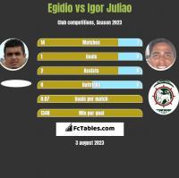 Egidio vs Igor Juliao h2h player stats
