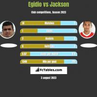 Egidio vs Jackson h2h player stats