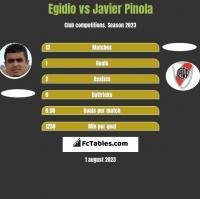 Egidio vs Javier Pinola h2h player stats