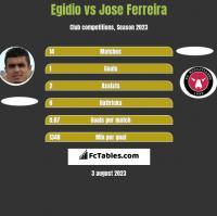 Egidio vs Jose Ferreira h2h player stats