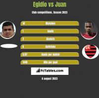 Egidio vs Juan h2h player stats