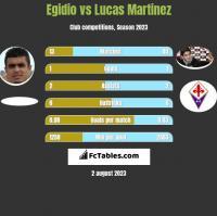 Egidio vs Lucas Martinez h2h player stats