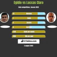 Egidio vs Luccas Claro h2h player stats