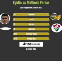Egidio vs Matheus Ferraz h2h player stats