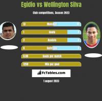 Egidio vs Wellington Silva h2h player stats